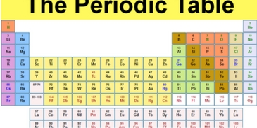 Are you aware of the periodic table in chemistry,If so then take these quiz and check how much you can score